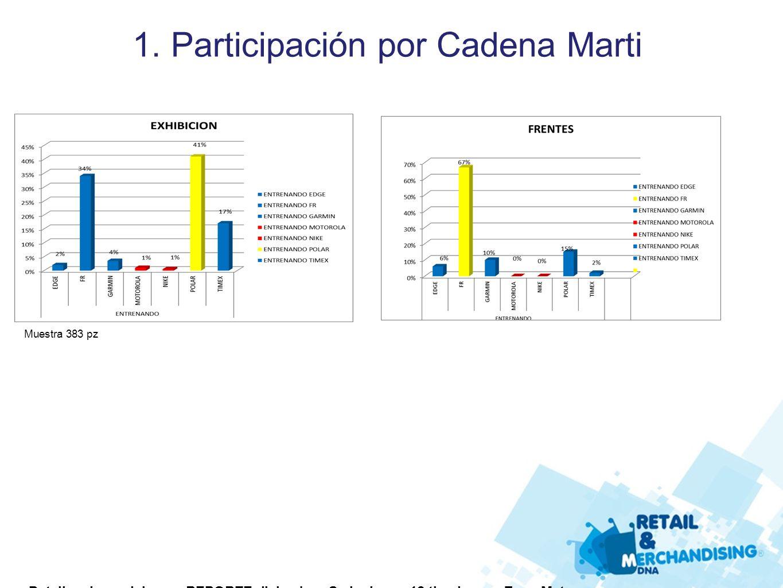 1. Participación por Cadena Marti