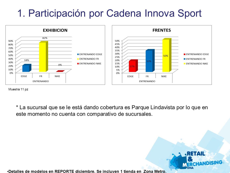 1. Participación por Cadena Innova Sport