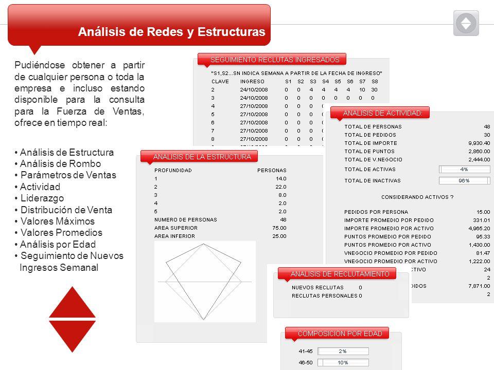 Análisis de Redes y Estructuras