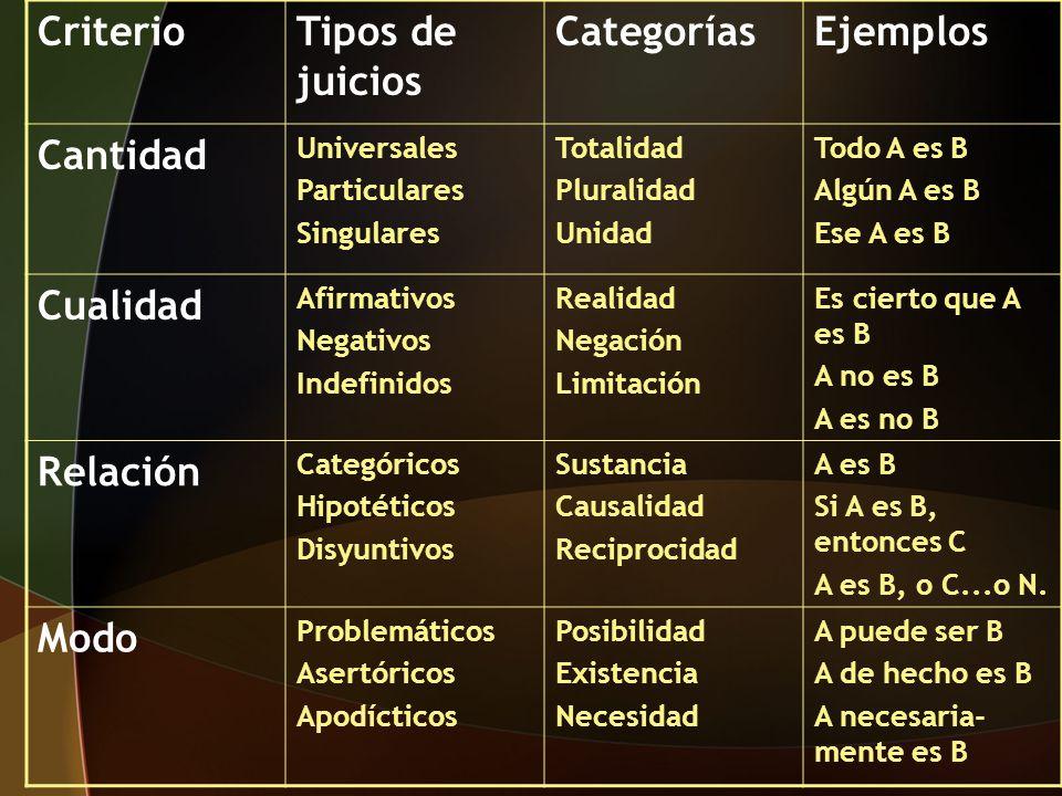 Criterio Tipos de juicios Categorías Ejemplos Cantidad Cualidad