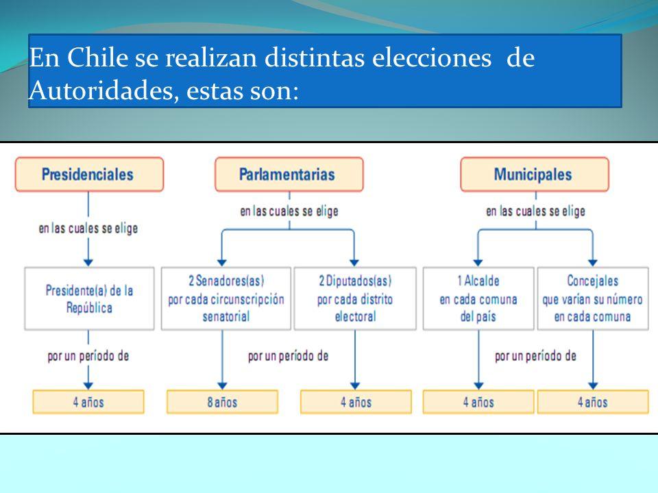En Chile se realizan distintas elecciones de Autoridades, estas son: