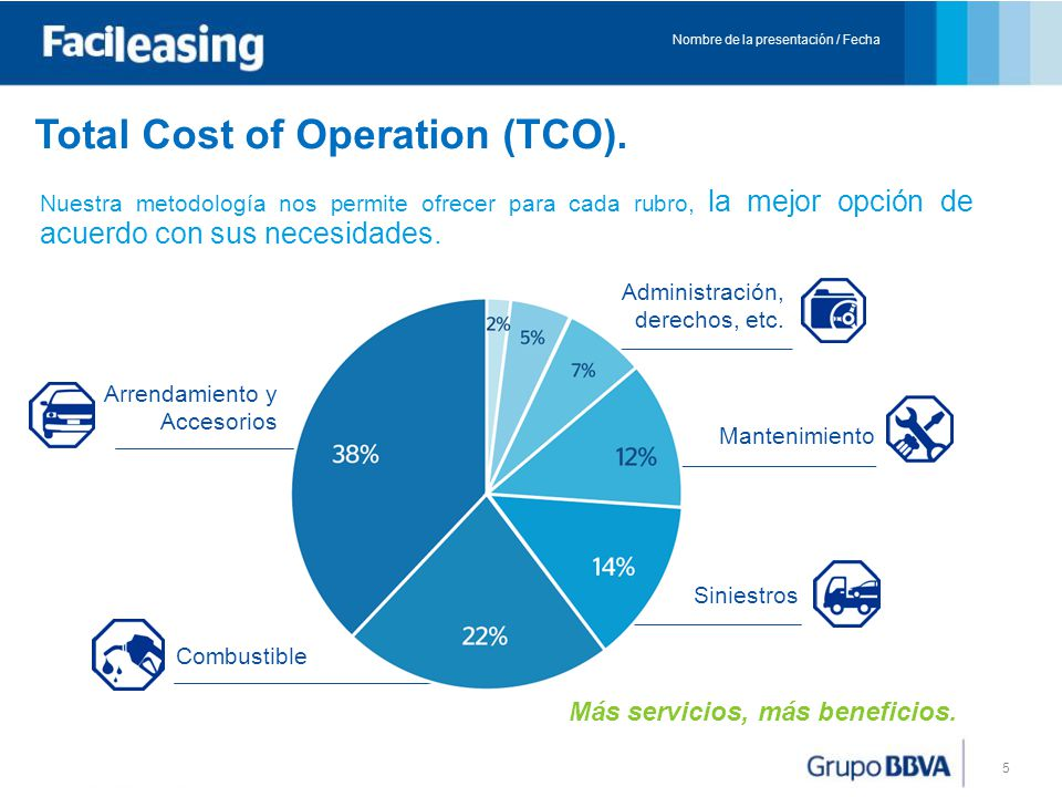 Total Cost of Operation (TCO).