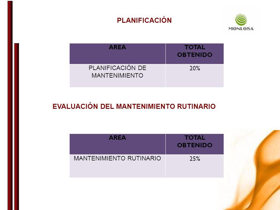 EVALUACIÓN DEL MANTENIMIENTO RUTINARIO
