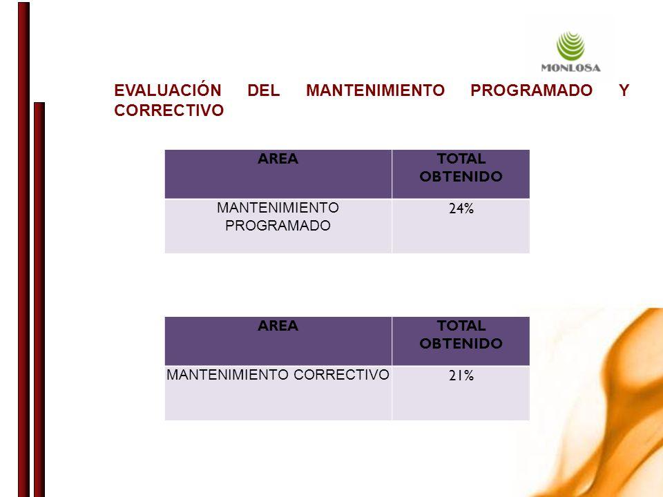 EVALUACIÓN DEL MANTENIMIENTO PROGRAMADO Y CORRECTIVO