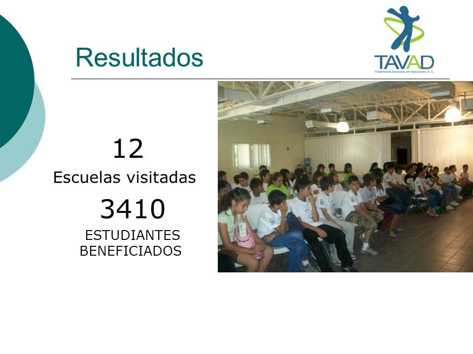 Resultados 12 Escuelas visitadas 3410 ESTUDIANTES BENEFICIADOS