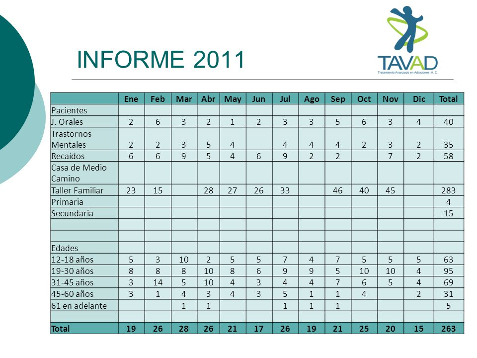 INFORME 2011 Ene Feb Mar Abr May Jun Jul Ago Sep Oct Nov Dic Total