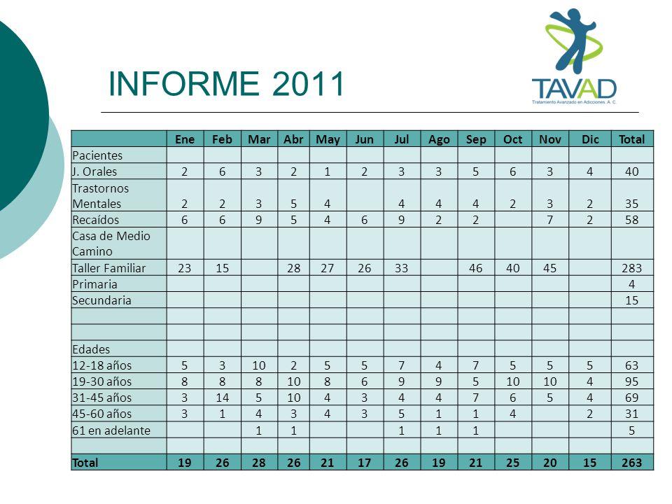 INFORME 2011 Ene Feb Mar Abr May Jun Jul Ago Sep Oct Nov Dic Total