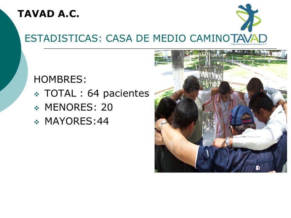 ESTADISTICAS: CASA DE MEDIO CAMINO