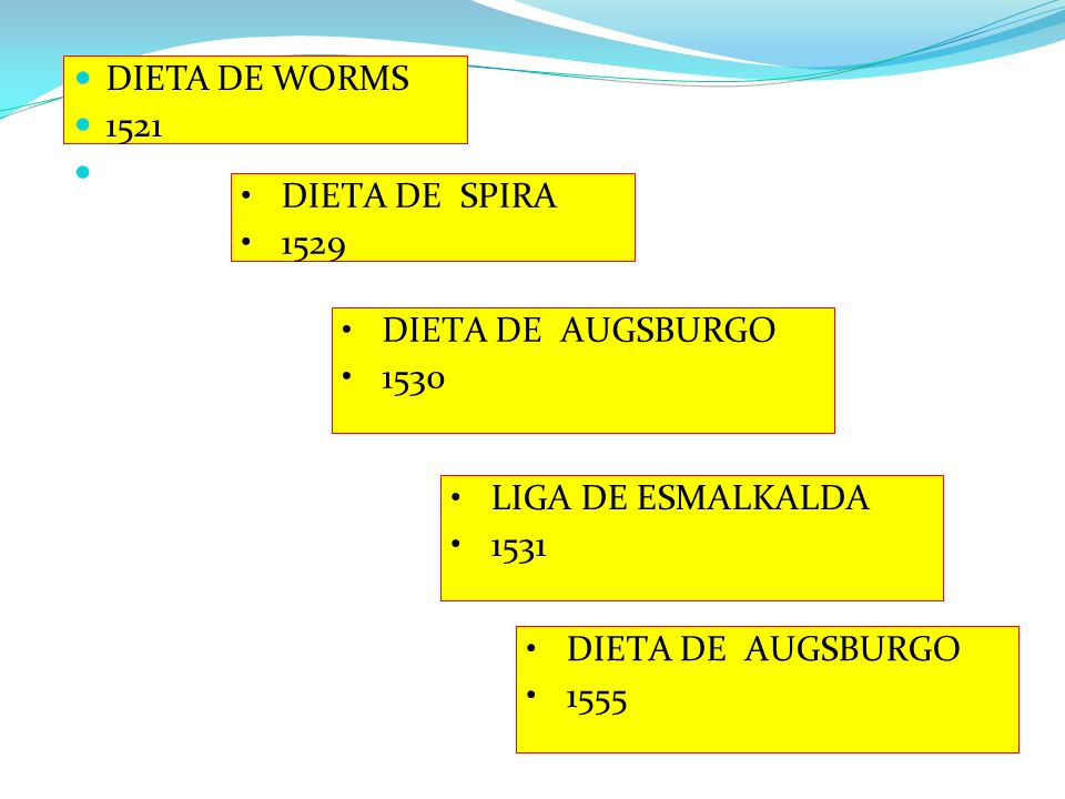 DIETA DE WORMS 1521. DIETA DE SPIRA. 1529. DIETA DE AUGSBURGO. 1530. LIGA DE ESMALKALDA. 1531.