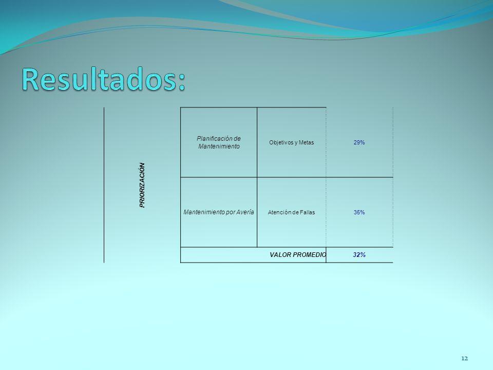 Resultados: PRIORIZACIÓN Planificación de Mantenimiento