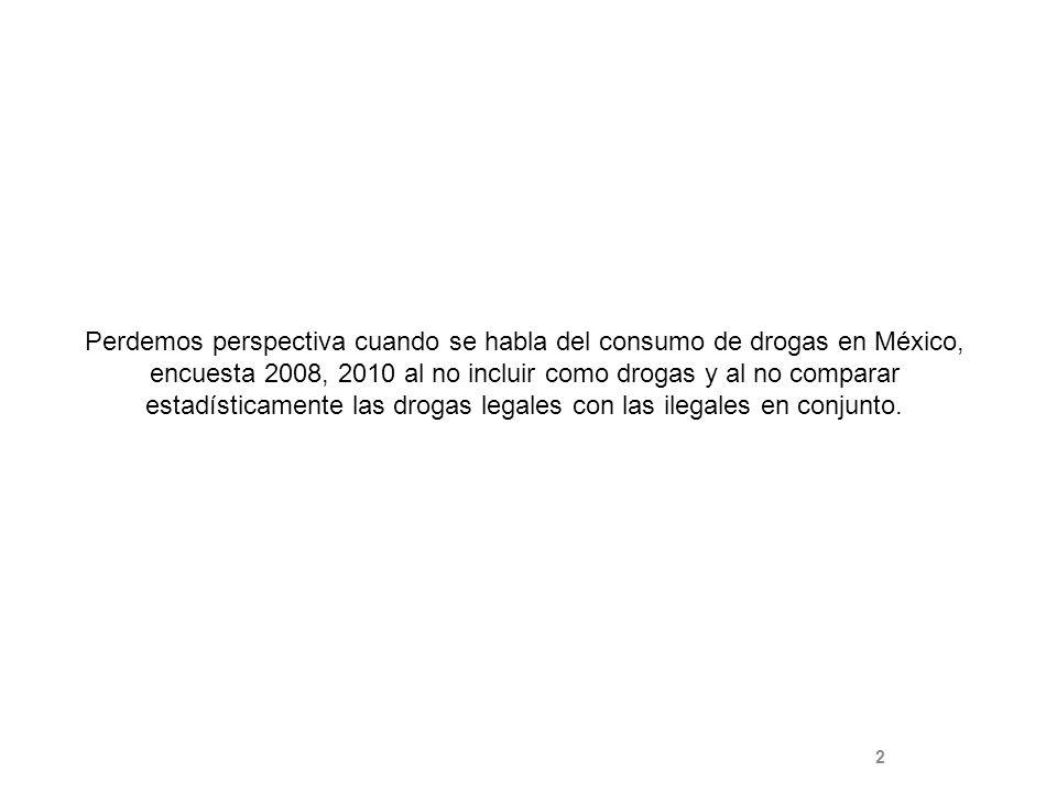 Perdemos perspectiva cuando se habla del consumo de drogas en México, encuesta 2008, 2010 al no incluir como drogas y al no comparar estadísticamente las drogas legales con las ilegales en conjunto.