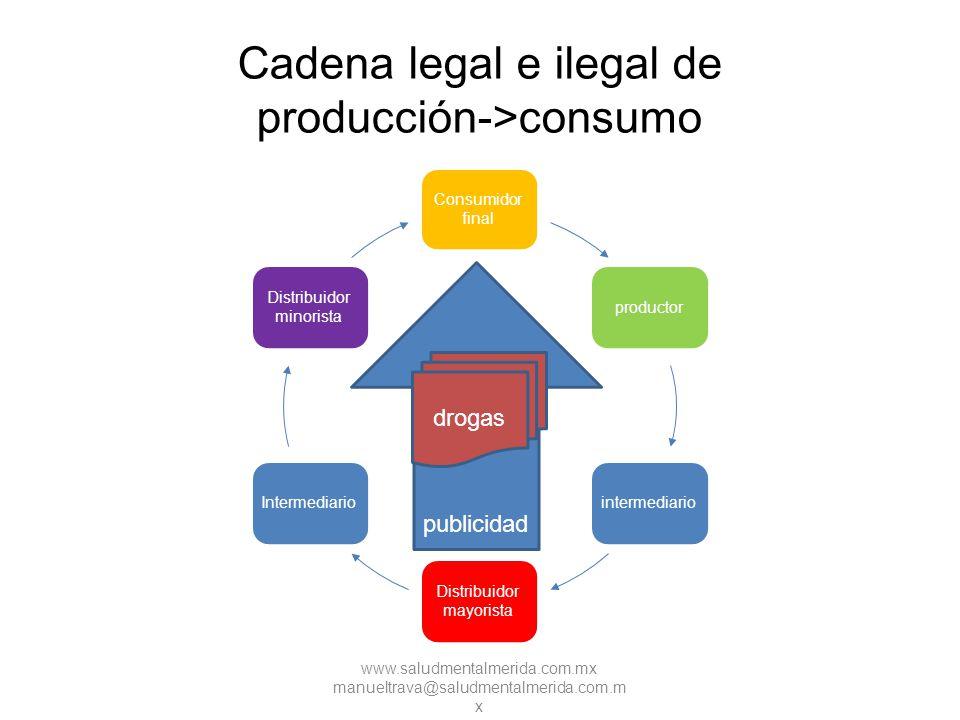 Cadena legal e ilegal de producción->consumo