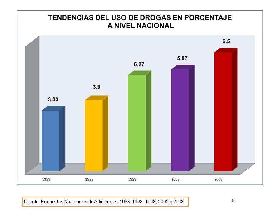 5 Fuente: Encuestas Nacionales de Adicciones, 1988, 1993, 1998, 2002 y 2008
