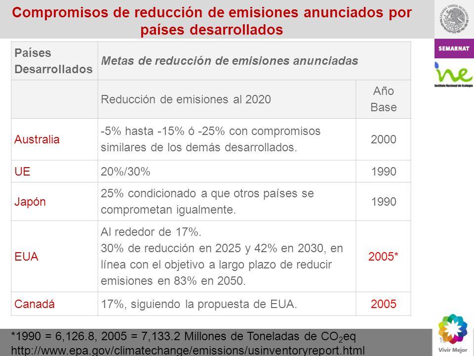 Compromisos de reducción de emisiones anunciados por países desarrollados