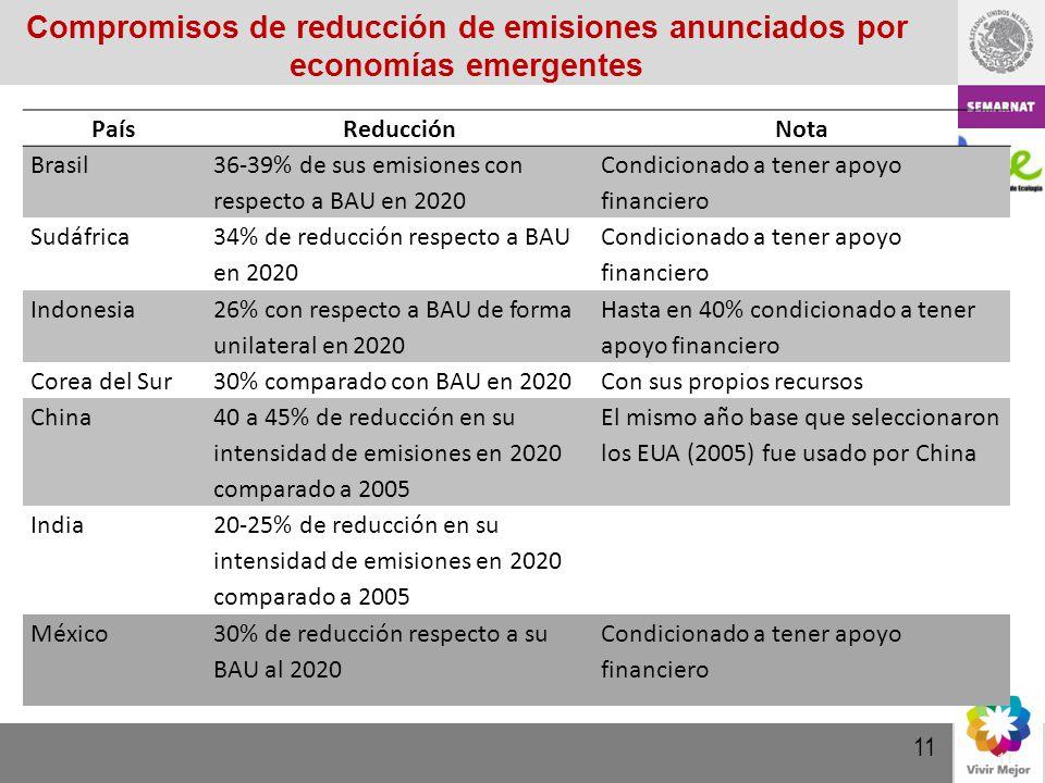 2 Compromisos de reducción de emisiones anunciados por economías emergentes. BOG-HEW046-09-01. País.
