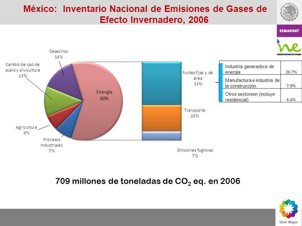 México: Inventario Nacional de Emisiones de Gases de Efecto Invernadero, 2006