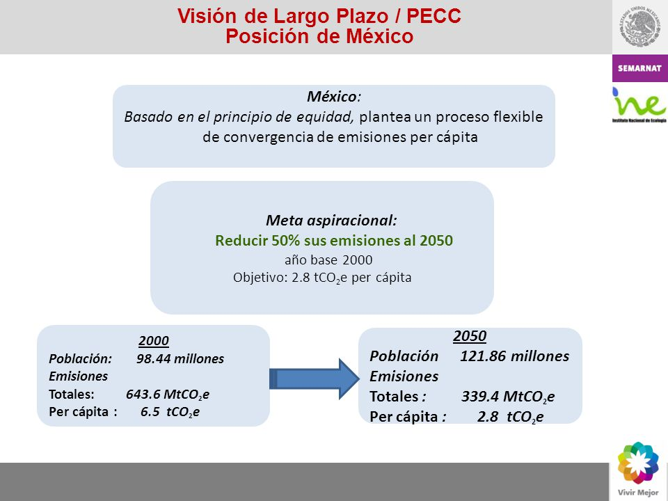 Visión de Largo Plazo / PECC