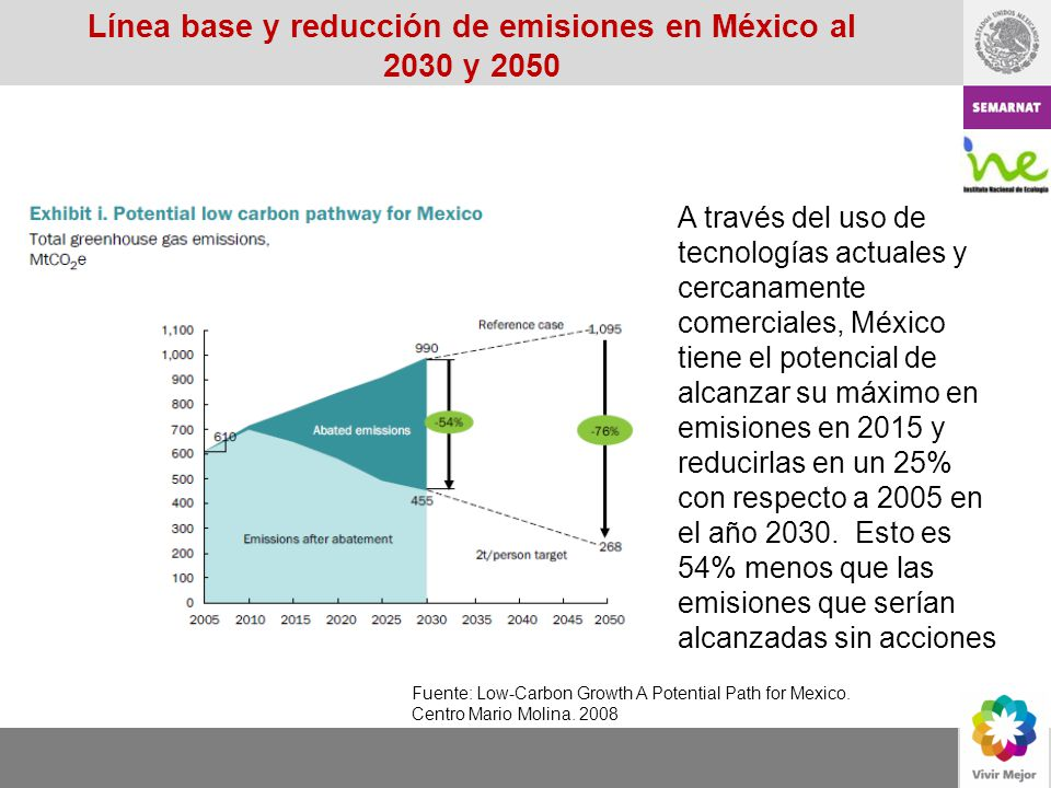 Línea base y reducción de emisiones en México al