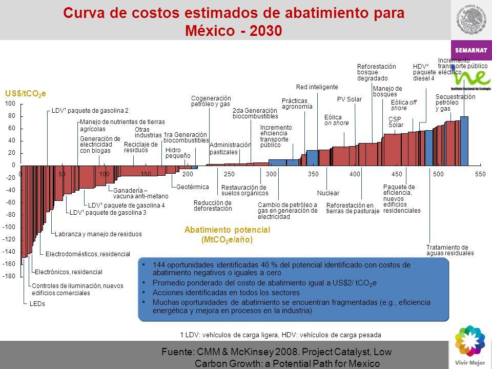 Curva de costos estimados de abatimiento para México - 2030
