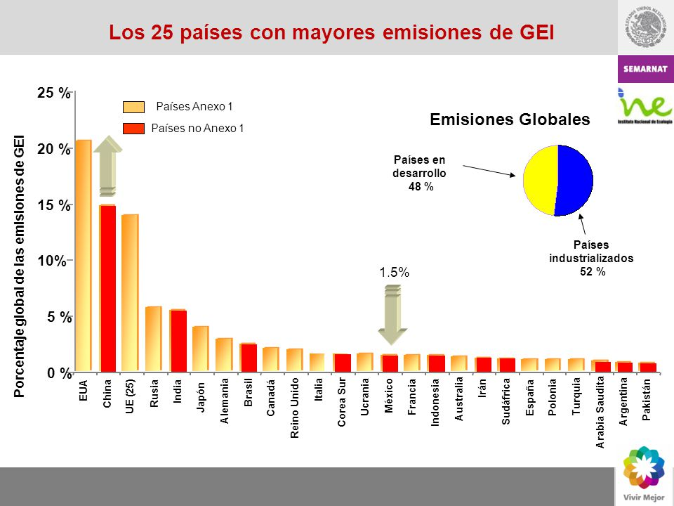 Los 25 países con mayores emisiones de GEI Países industrializados