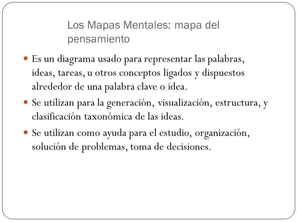 Los Mapas Mentales: mapa del pensamiento