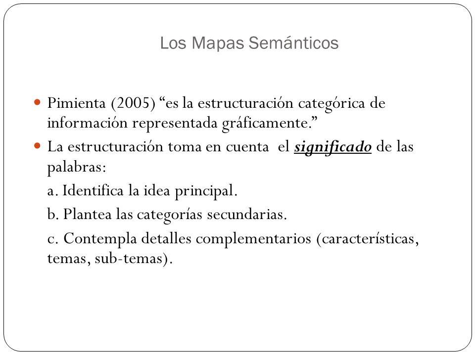 Los Mapas Semánticos Pimienta (2005) es la estructuración categórica de información representada gráficamente.