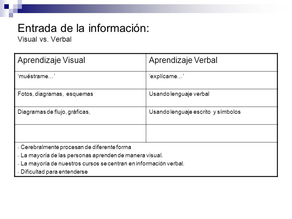 Entrada de la información: Visual vs. Verbal
