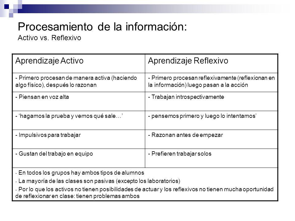 Procesamiento de la información: Activo vs. Reflexivo