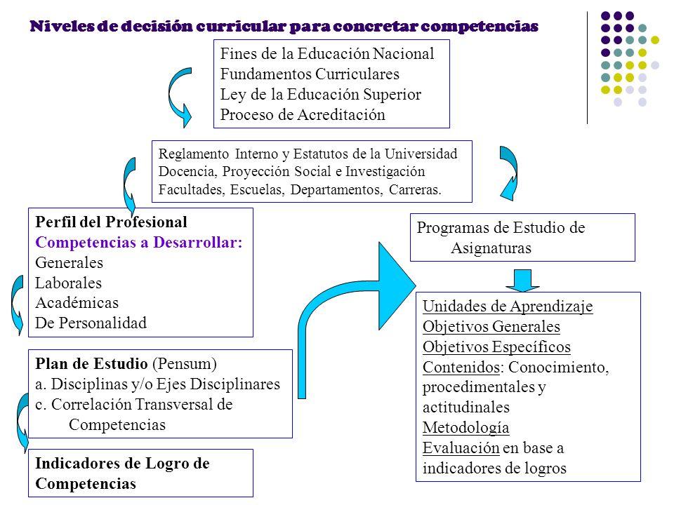 Niveles de decisión curricular para concretar competencias