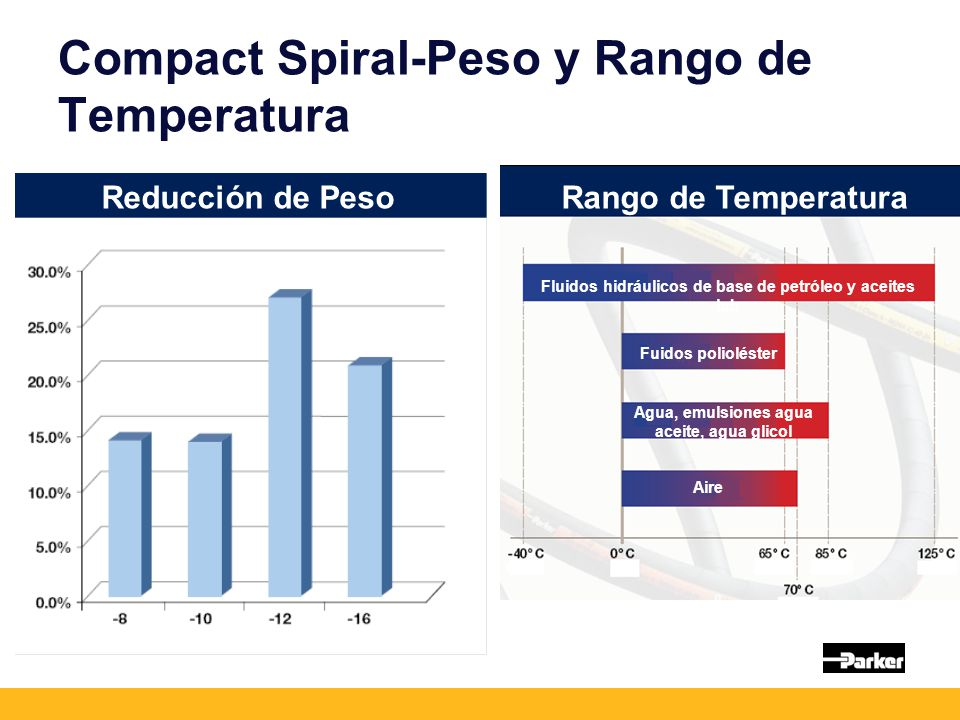 Compact Spiral-Peso y Rango de Temperatura