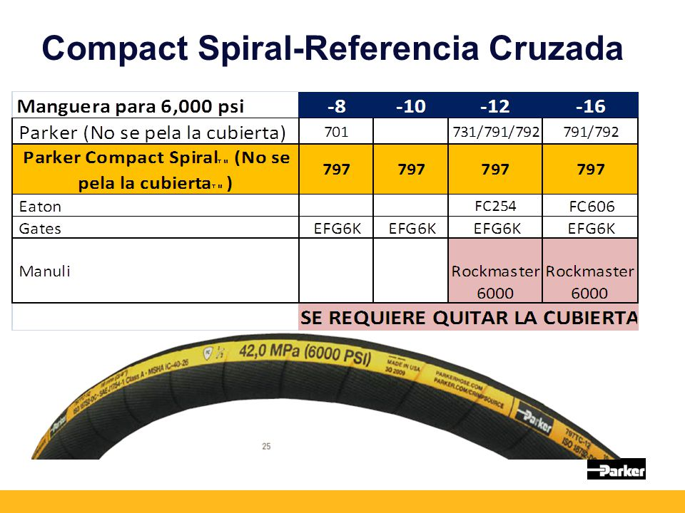 Compact Spiral-Referencia Cruzada