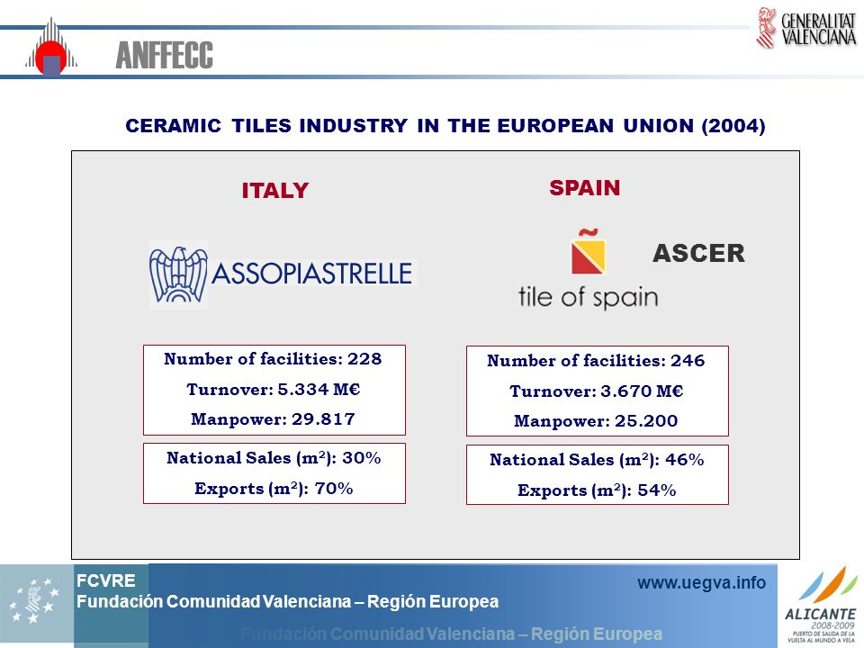 CERAMIC TILES INDUSTRY IN THE EUROPEAN UNION (2004)