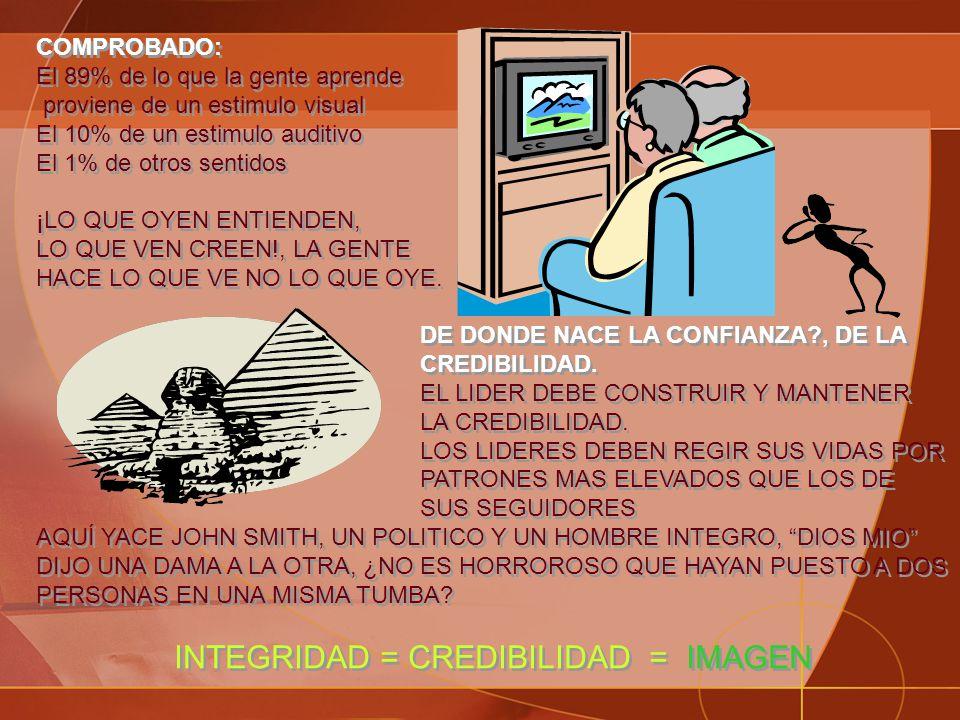 INTEGRIDAD = CREDIBILIDAD = IMAGEN