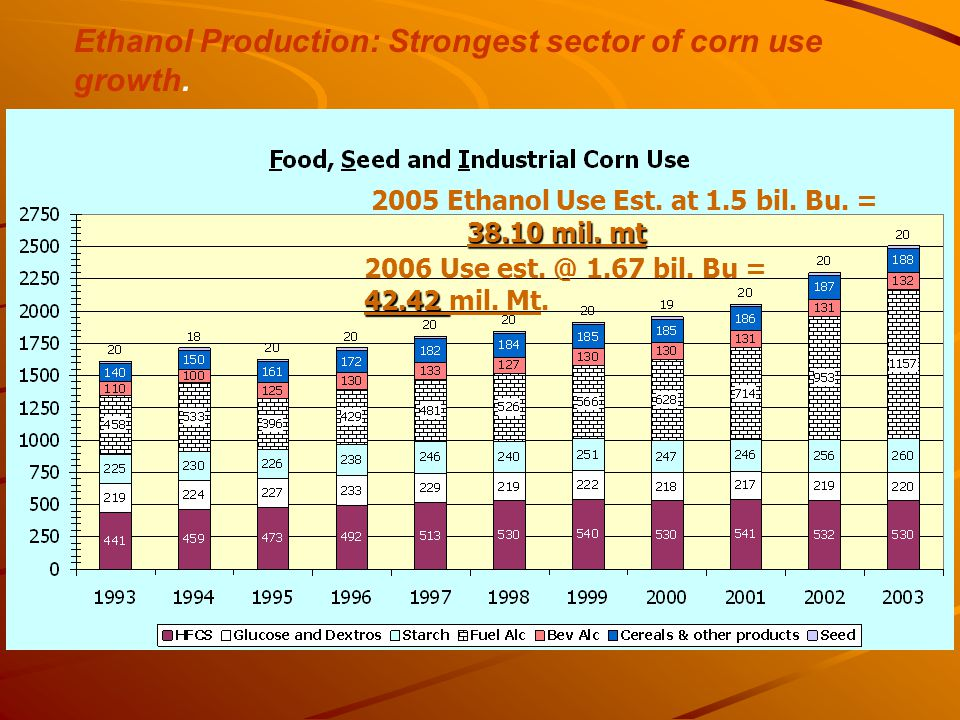 Ethanol Production: Strongest sector of corn use growth.