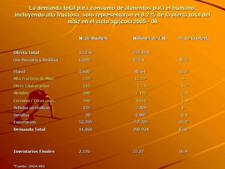 La demanda total para consumo de alimentos para el humano, incluyendo alta fructosa, solo representaron el 9.2 % de la oferta total del maíz en el ciclo agrícola 2005 - 06