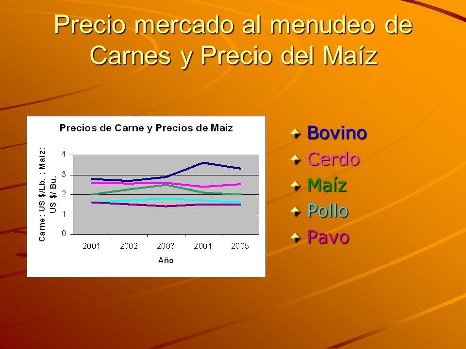 Precio mercado al menudeo de Carnes y Precio del Maíz