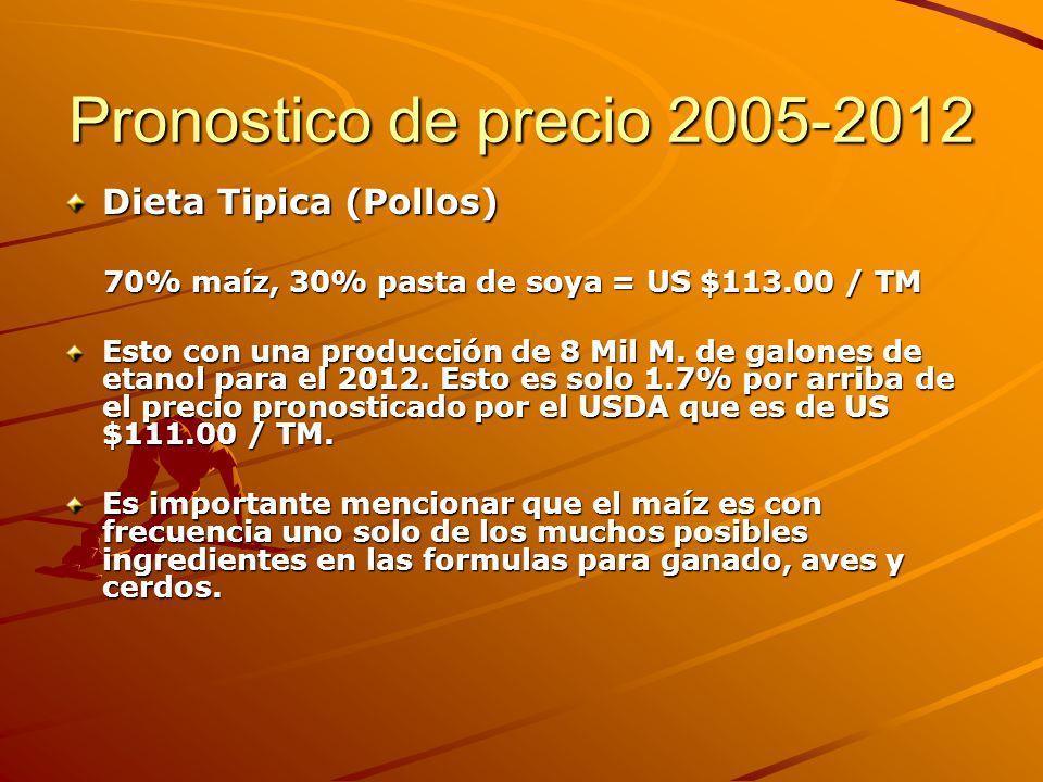 Pronostico de precio 2005-2012 Dieta Tipica (Pollos)