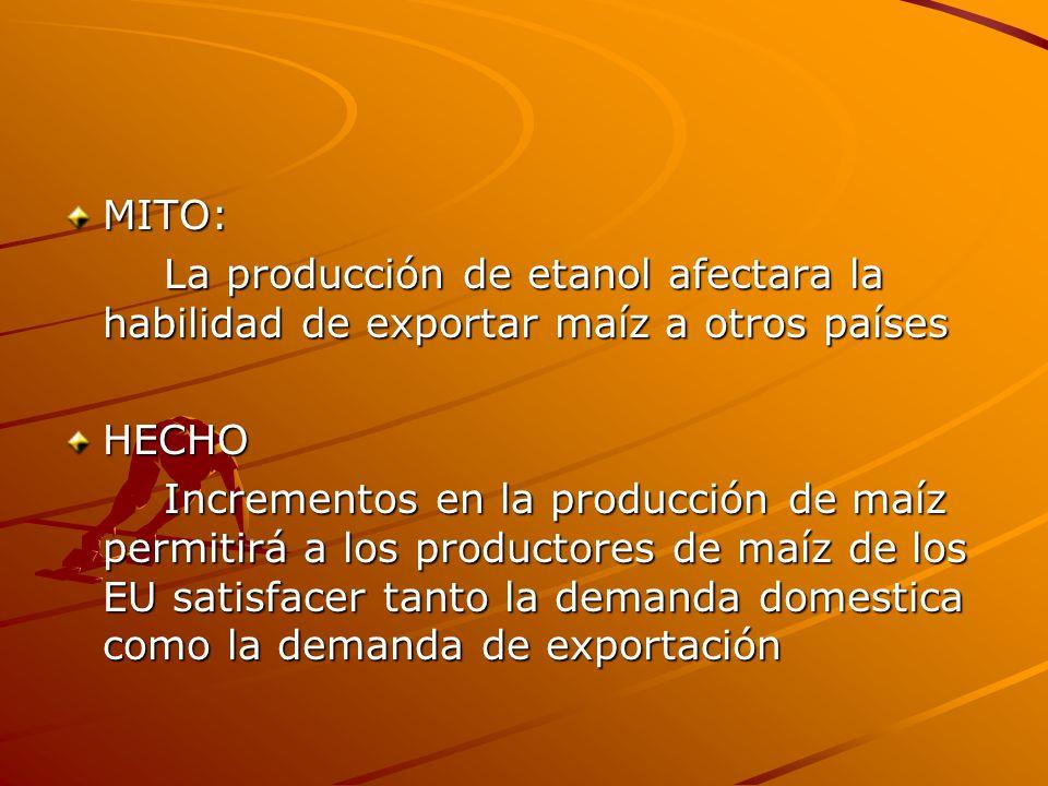 MITO: La producción de etanol afectara la habilidad de exportar maíz a otros países. HECHO.