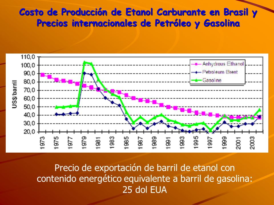 Precio de exportación de barril de etanol con