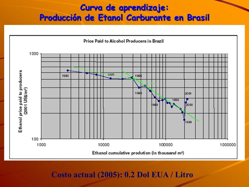 Curva de aprendizaje: Producción de Etanol Carburante en Brasil