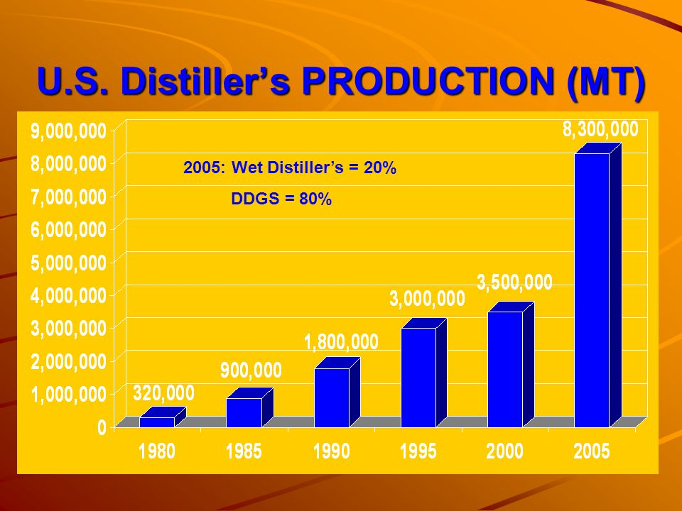 U.S. Distiller's PRODUCTION (MT)