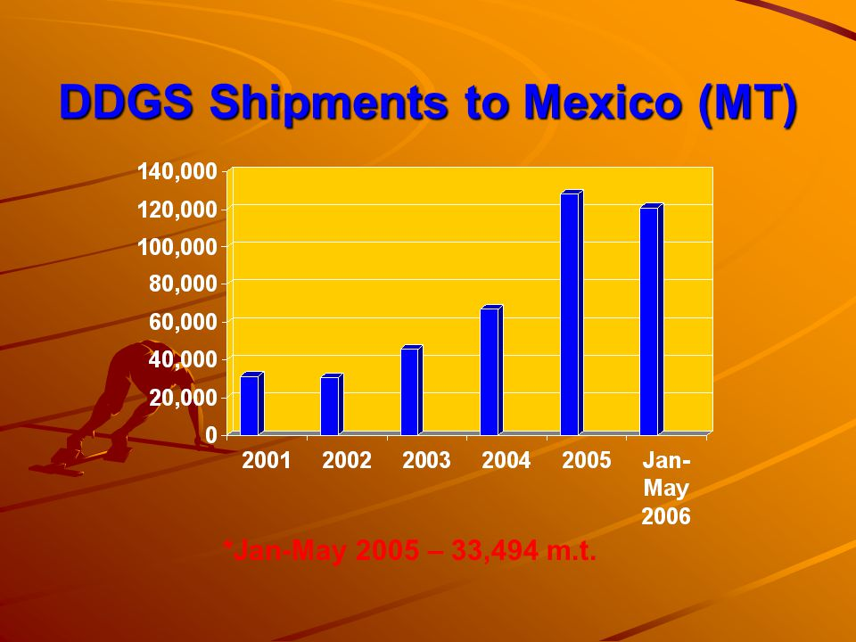 DDGS Shipments to Mexico (MT)