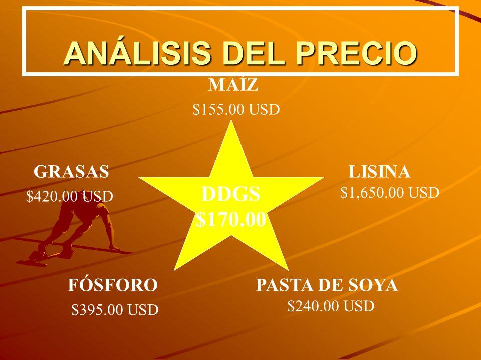 ANÁLISIS DEL PRECIO DDGS $170.00 MAÍZ GRASAS LISINA FÓSFORO