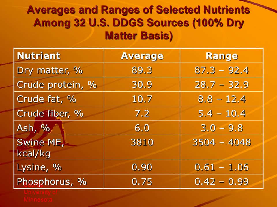 Averages and Ranges of Selected Nutrients Among 32 U. S