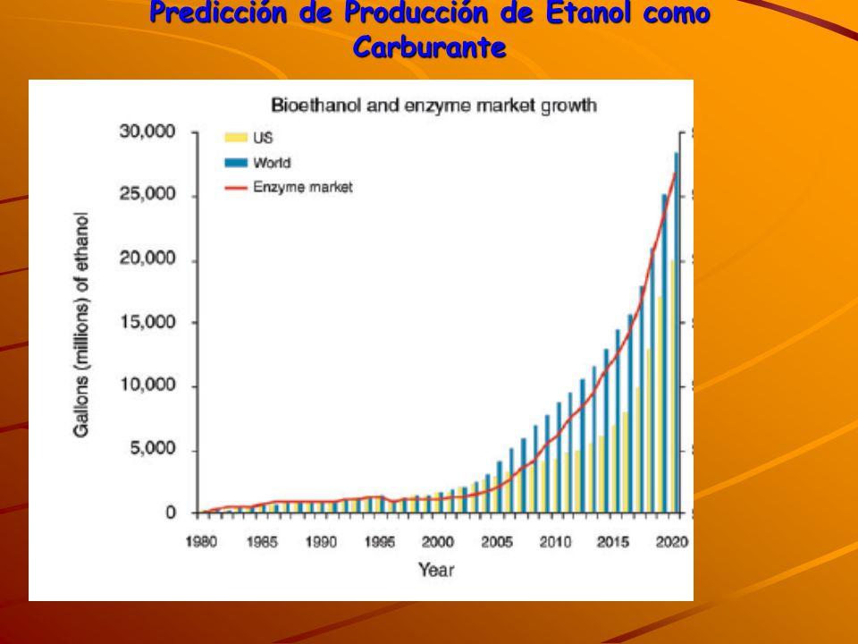 Predicción de Producción de Etanol como Carburante