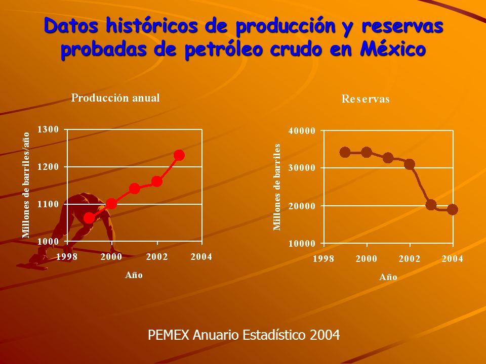 Datos históricos de producción y reservas probadas de petróleo crudo en México