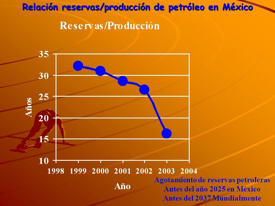 Relación reservas/producción de petróleo en México