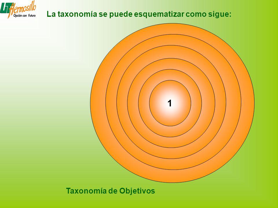 1 La taxonomía se puede esquematizar como sigue: