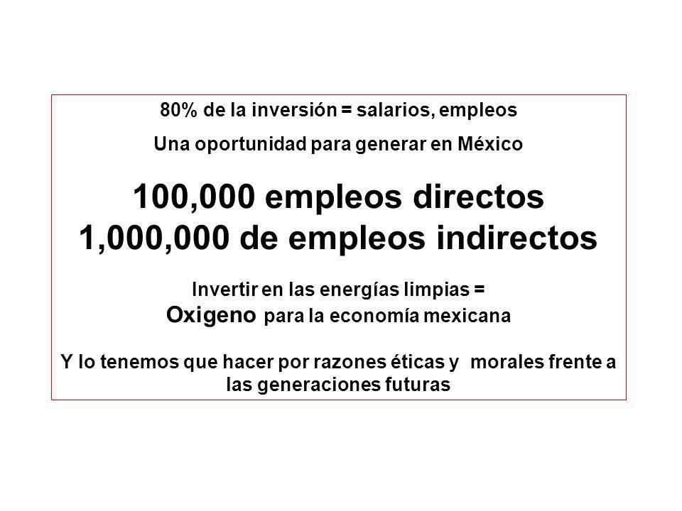 80% de la inversión = salarios, empleos
