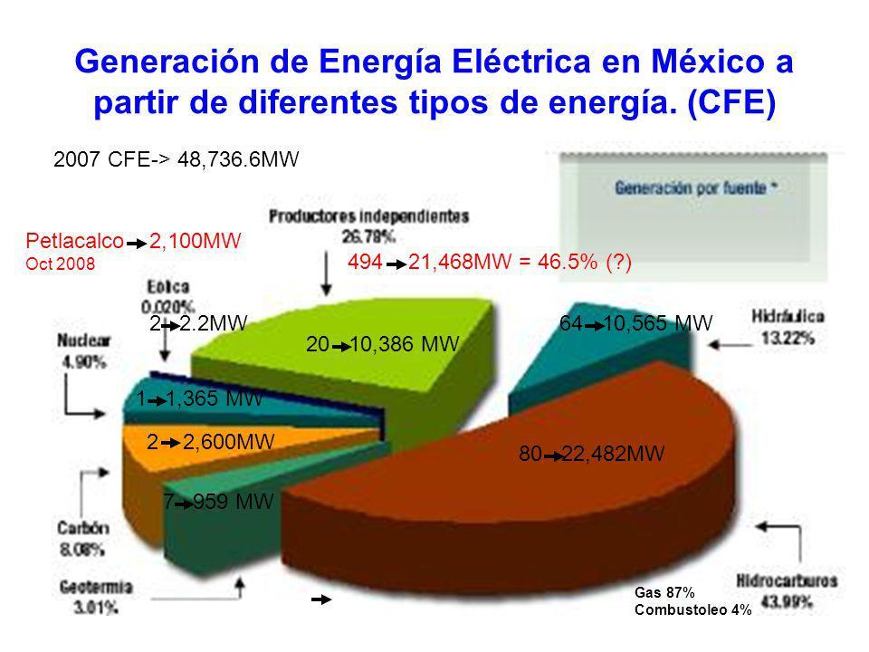 Generación de Energía Eléctrica en México a partir de diferentes tipos de energía. (CFE)